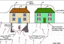 soil gas